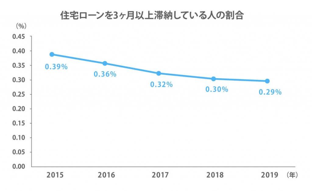 住宅ローンを3ヶ月以上滞納している人の割合