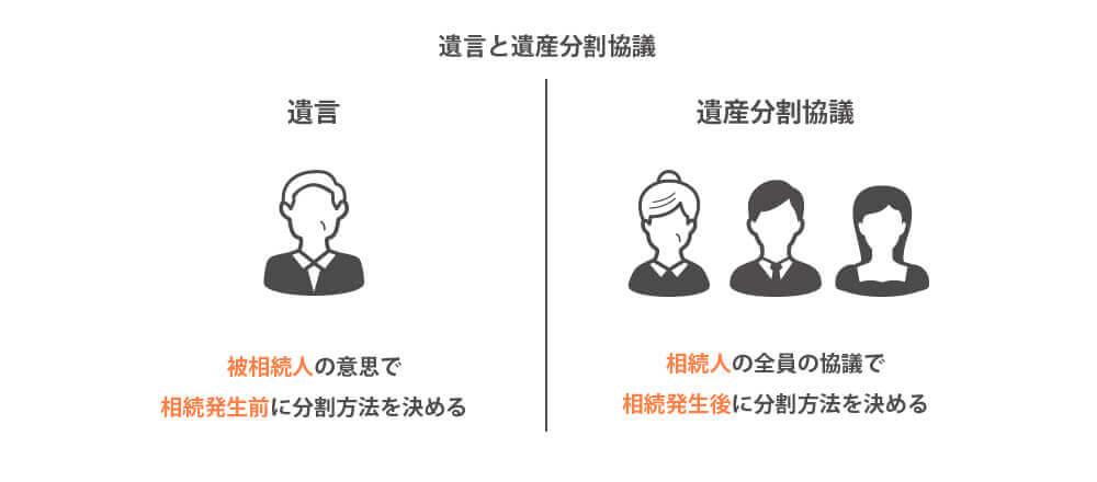 遺言と遺産分割協議