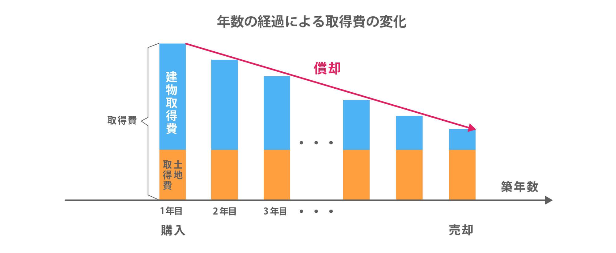 年数の経過による取得費の変化