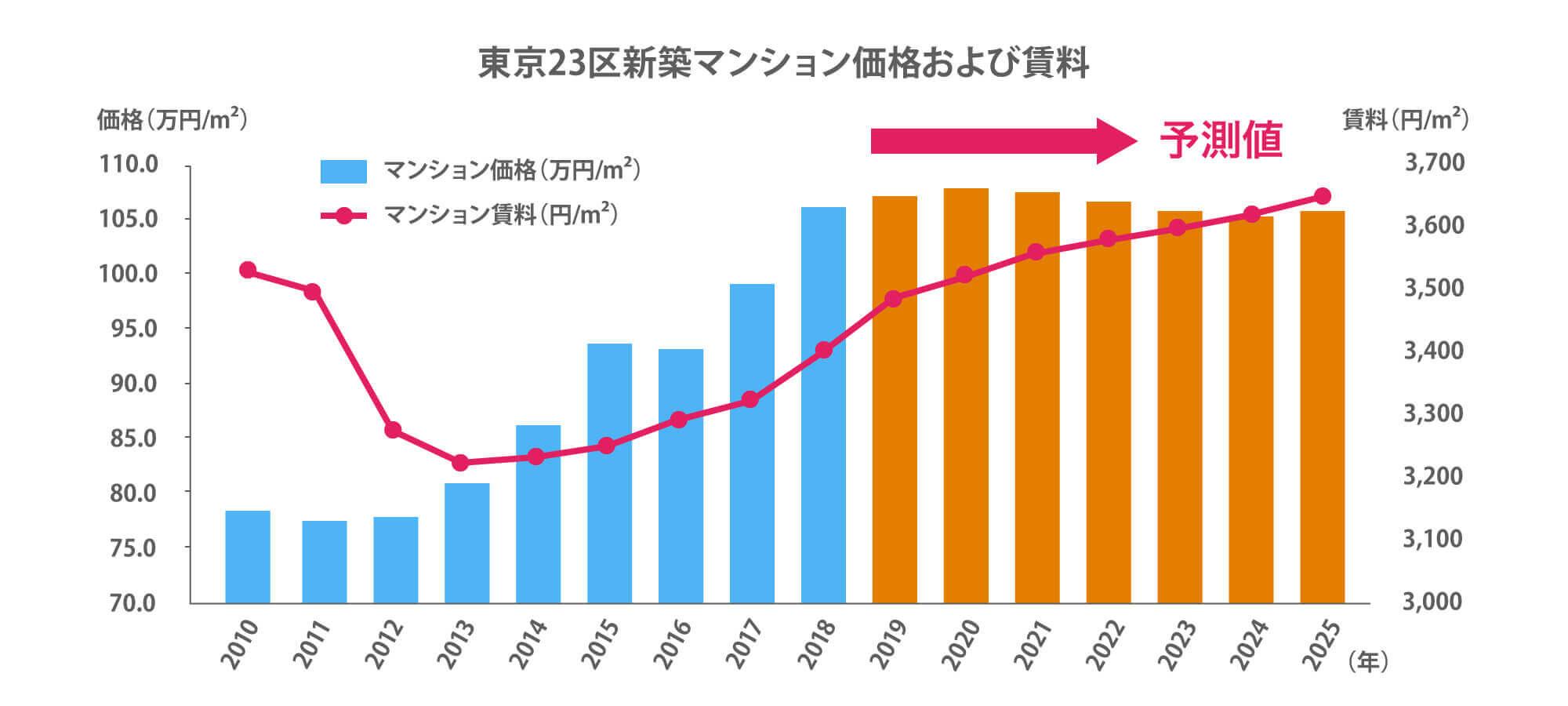 東京23区新築マンション価格および賃料