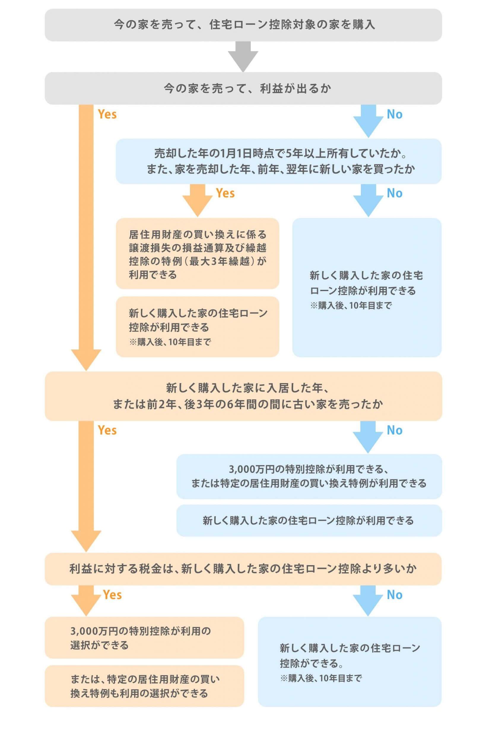 買い替えの税金簡易判断チャート