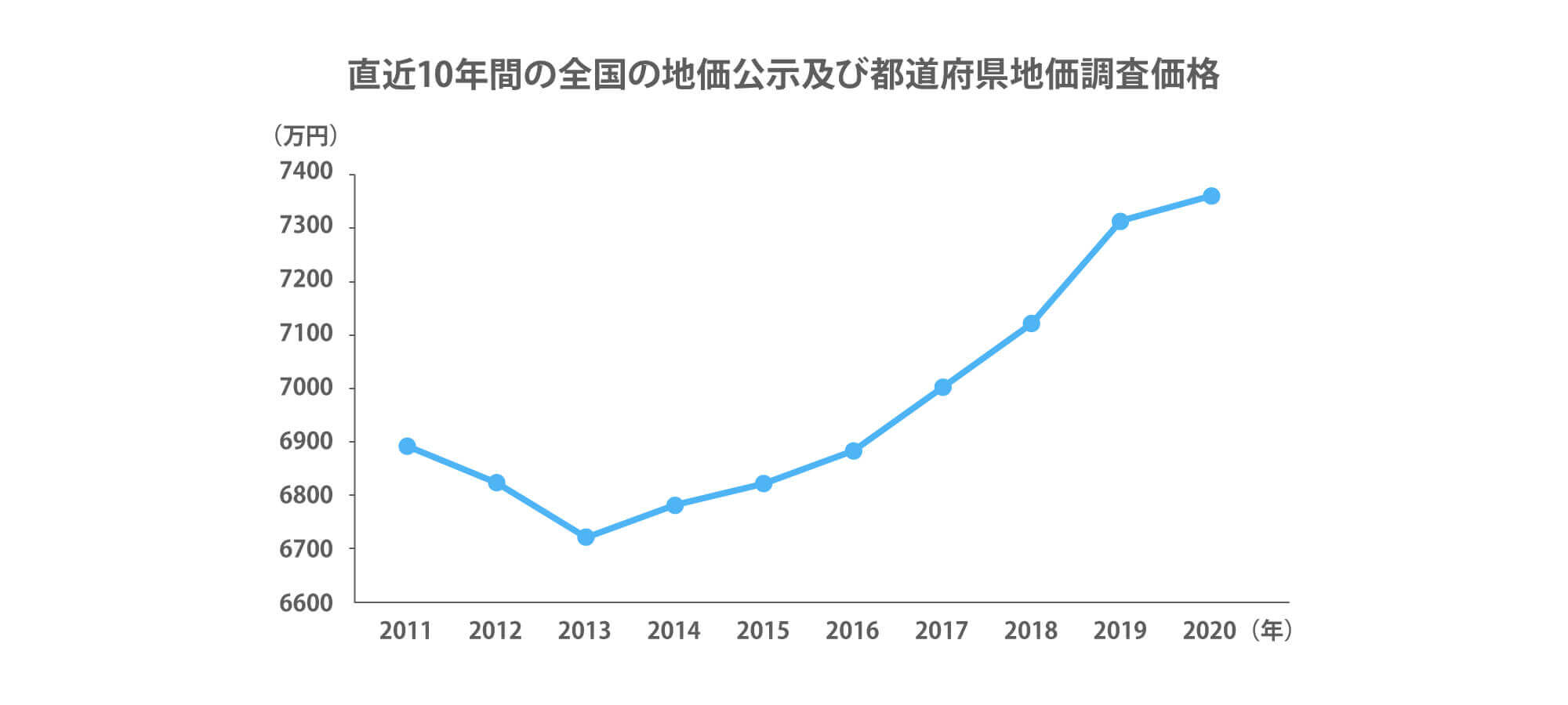 直近10年間の全国の地価公示及び都道府県地価調査価格