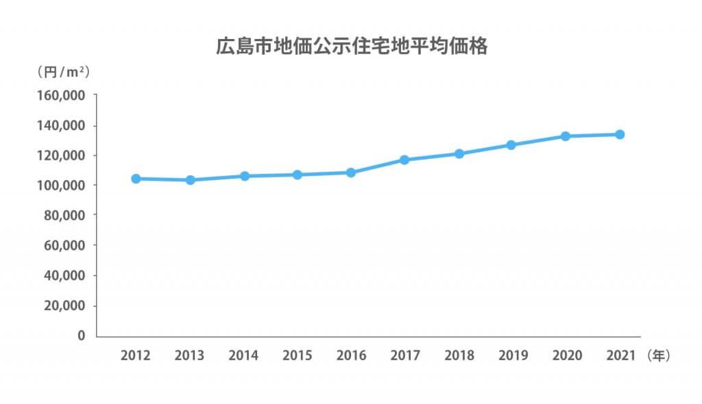 広島市地価公示住宅地平均価格