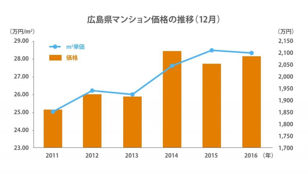 広島県マンション価格推移