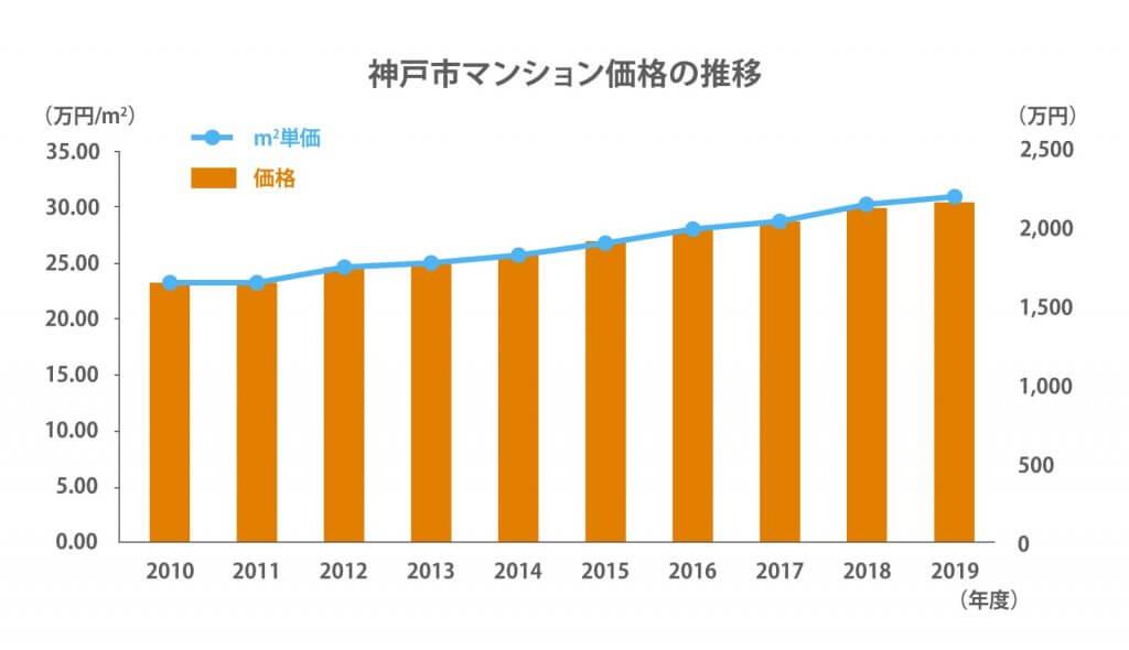 神戸市マンション価格推移