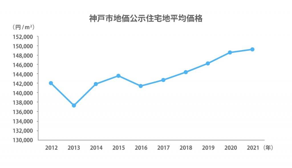 神戸市地価公示住宅地平均価格